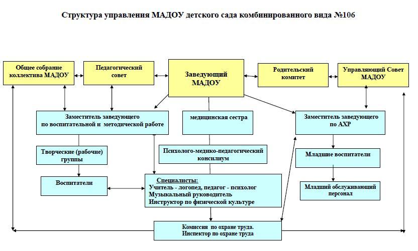Модель управления